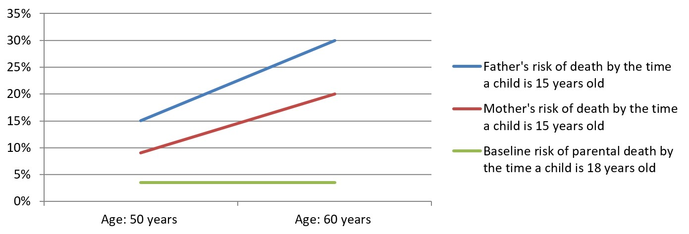 Advanced Paternal Age – When is it too late?